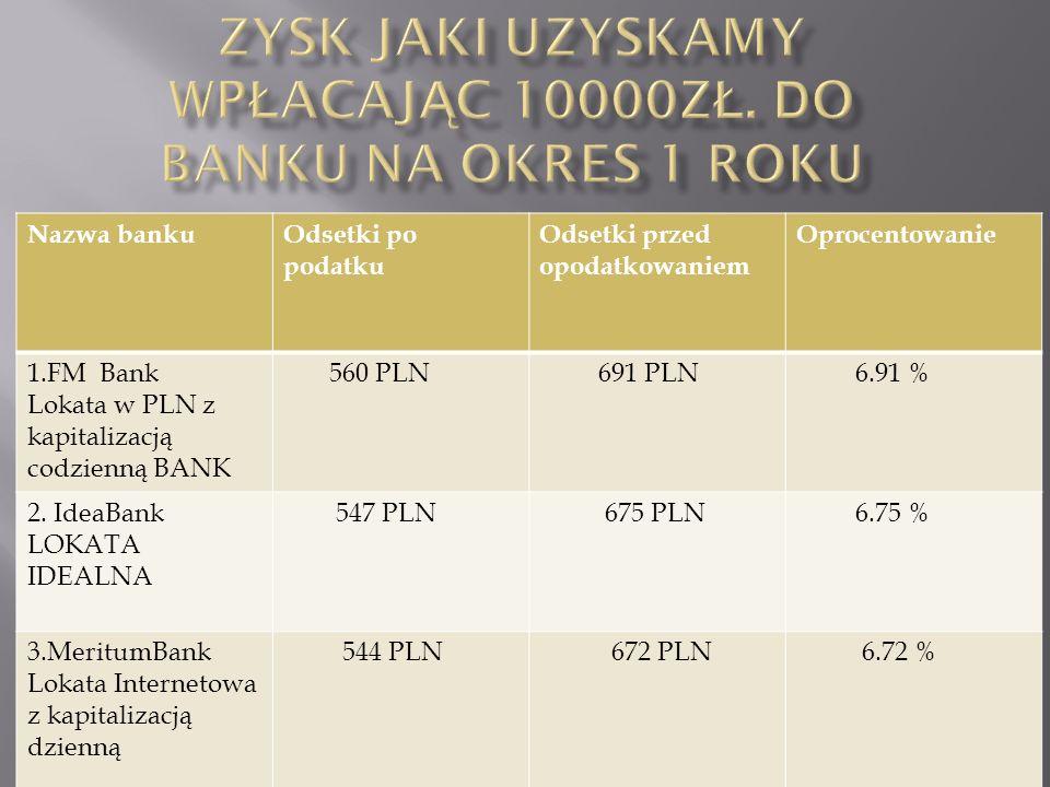 Nazwa bankuOdsetki po podatku Odsetki przed opodatkowaniem Oprocentowanie 1.MeritumBank 243 PLN 300 PLN 6 % 2. GetinOnline Lokata Codzienna 233 PLN 28