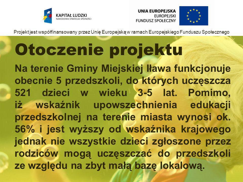 Otoczenie projektu Na terenie Gminy Miejskiej Iława funkcjonuje obecnie 5 przedszkoli, do których uczęszcza 521 dzieci w wieku 3-5 lat.