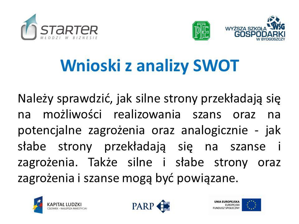 Wnioski z analizy SWOT Należy sprawdzić, jak silne strony przekładają się na możliwości realizowania szans oraz na potencjalne zagrożenia oraz analogi