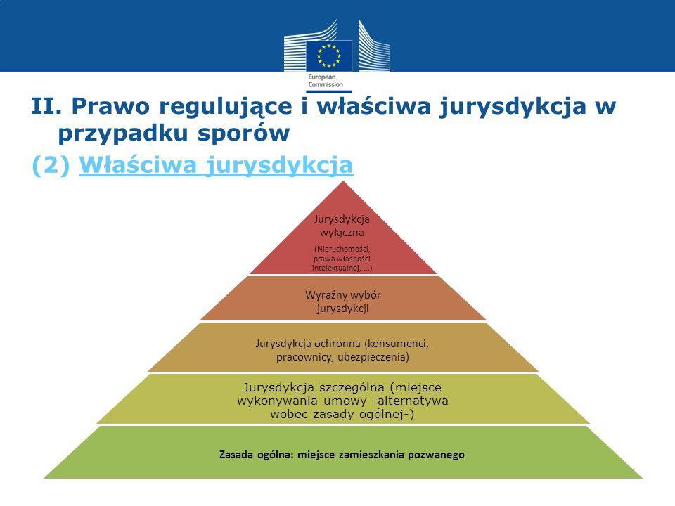 II. Prawo regulujące i właściwa jurysdykcja w przypadku sporów Jurysdykcja wyłączna (Nieruchomości, prawa własności intelektualnej,...) Wyraźny wybór