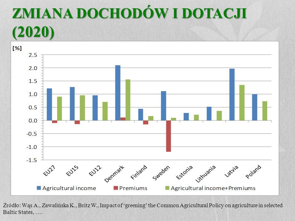 ZMIANA DOCHODÓW I DOTACJI (2020) Źródło: Wąs A., Zawalińska K., Britz W., Impact of greening the Common Agricultural Policy on agriculture in selected