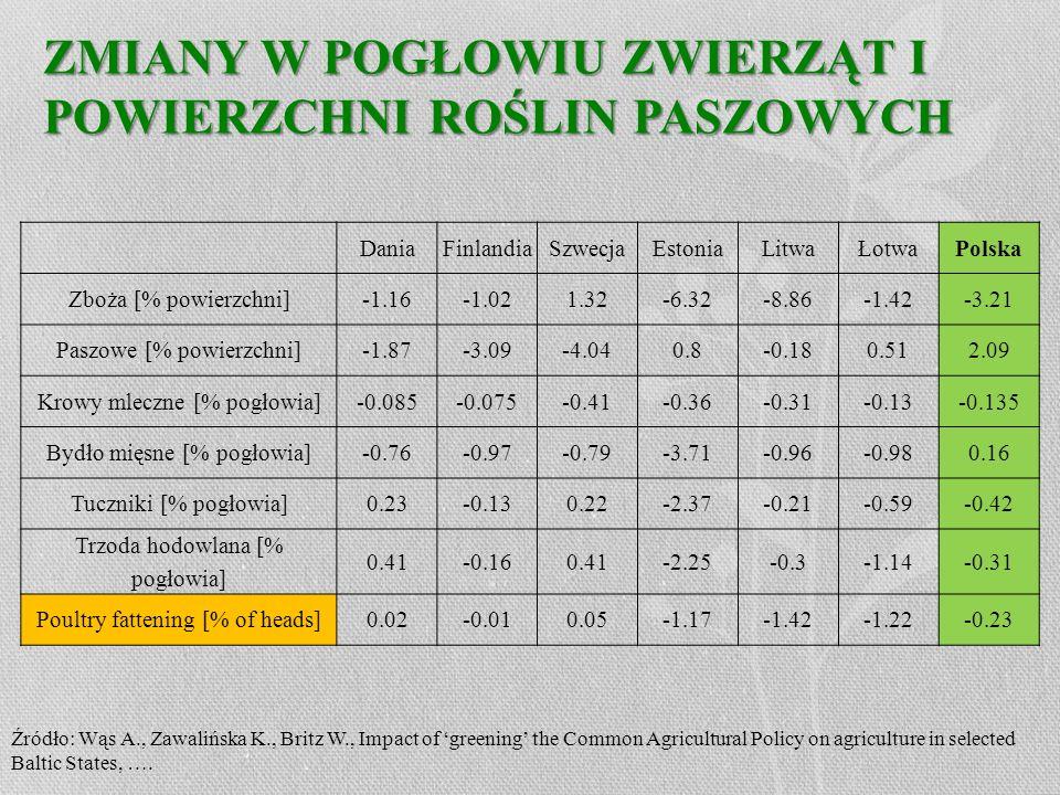 ZMIANY W POGŁOWIU ZWIERZĄT I POWIERZCHNI ROŚLIN PASZOWYCH DaniaFinlandiaSzwecjaEstoniaLitwaŁotwaPolska Zboża [% powierzchni]-1.16-1.021.32-6.32-8.86-1