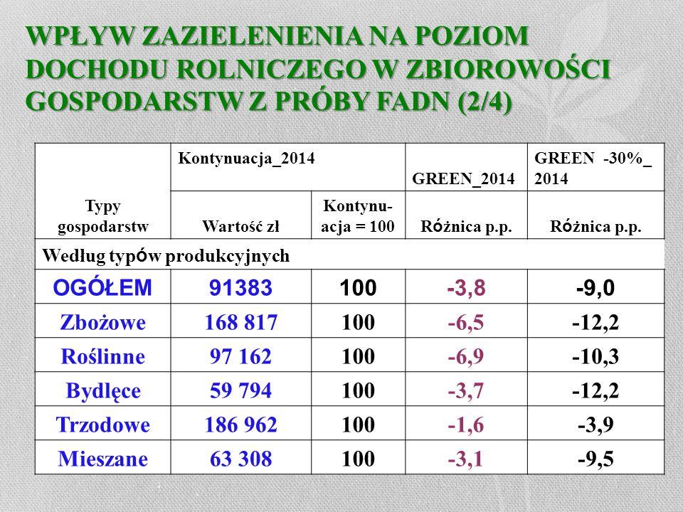 WPŁYW ZAZIELENIENIA NA POZIOM DOCHODU ROLNICZEGO W ZBIOROWOŚCI GOSPODARSTW Z PRÓBY FADN (2/4) Typy gospodarstw Kontynuacja_2014 GREEN_2014 GREEN -30%_
