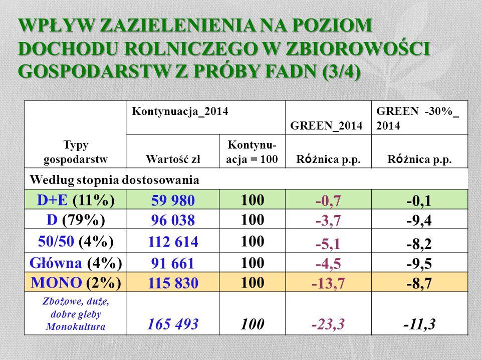 WPŁYW ZAZIELENIENIA NA POZIOM DOCHODU ROLNICZEGO W ZBIOROWOŚCI GOSPODARSTW Z PRÓBY FADN (3/4) Typy gospodarstw Kontynuacja_2014 GREEN_2014 GREEN -30%_