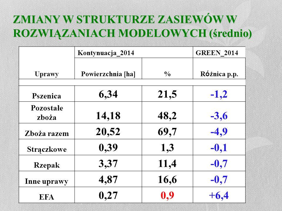 ZMIANY W STRUKTURZE ZASIEWÓW W ROZWIĄZANIACH MODELOWYCH (średnio) Uprawy Kontynuacja_2014 GREEN_2014 Powierzchnia [ha]% R ó żnica p.p. Pszenica 6,3421
