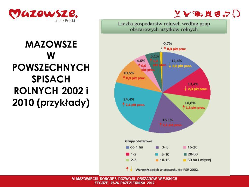 VI MAZOWIECKI KONGRES ROZWOJU OBSZARÓW WIEJSKICH ZEGRZE, 25-26 PAŹDZIERNIKA 2012 MAZOWSZE W POWSZECHNYCH SPISACH ROLNYCH 2002 i 2010 (przykłady)