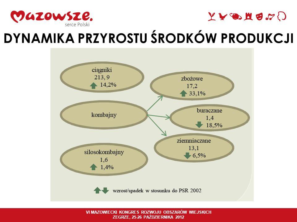 VI MAZOWIECKI KONGRES ROZWOJU OBSZARÓW WIEJSKICH ZEGRZE, 25-26 PAŹDZIERNIKA 2012 SŁABE STRONY MAZOWSZA DZIŚ Wysoki stopień zatrudnienia w rolnictwie.