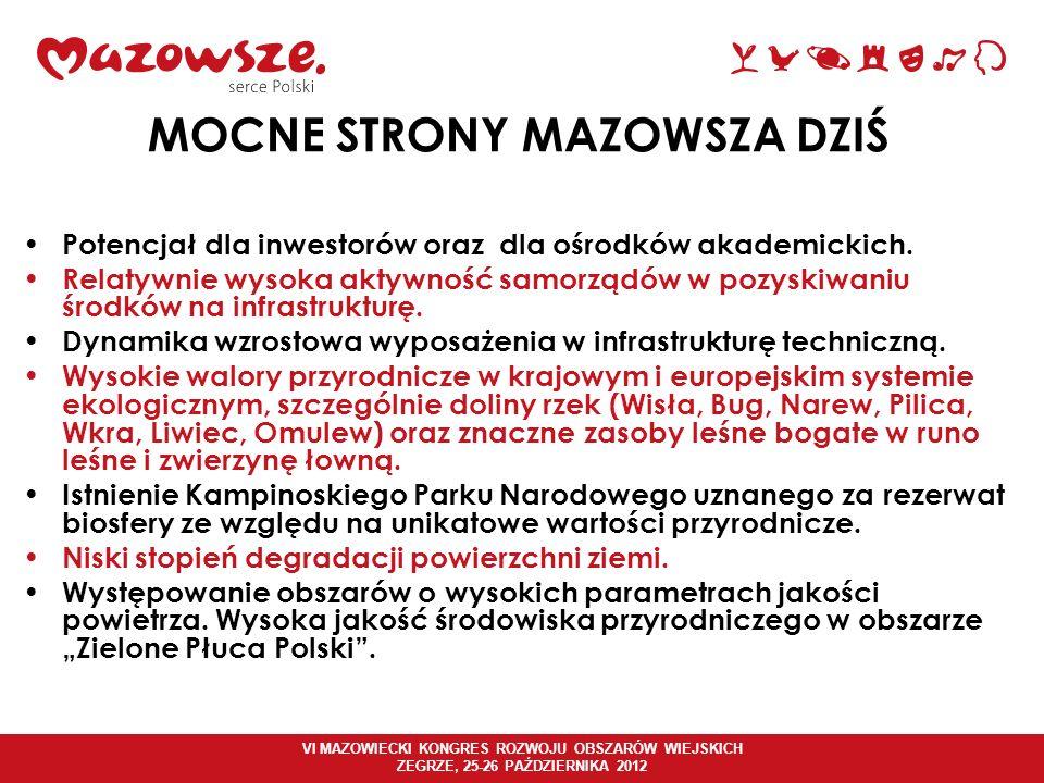 VI MAZOWIECKI KONGRES ROZWOJU OBSZARÓW WIEJSKICH ZEGRZE, 25-26 PAŹDZIERNIKA 2012 MOCNE STRONY MAZOWSZA DZIŚ Duży potencjał gospodarczy, intelektualny, kapitałowy i instytucjonalny Warszawy.