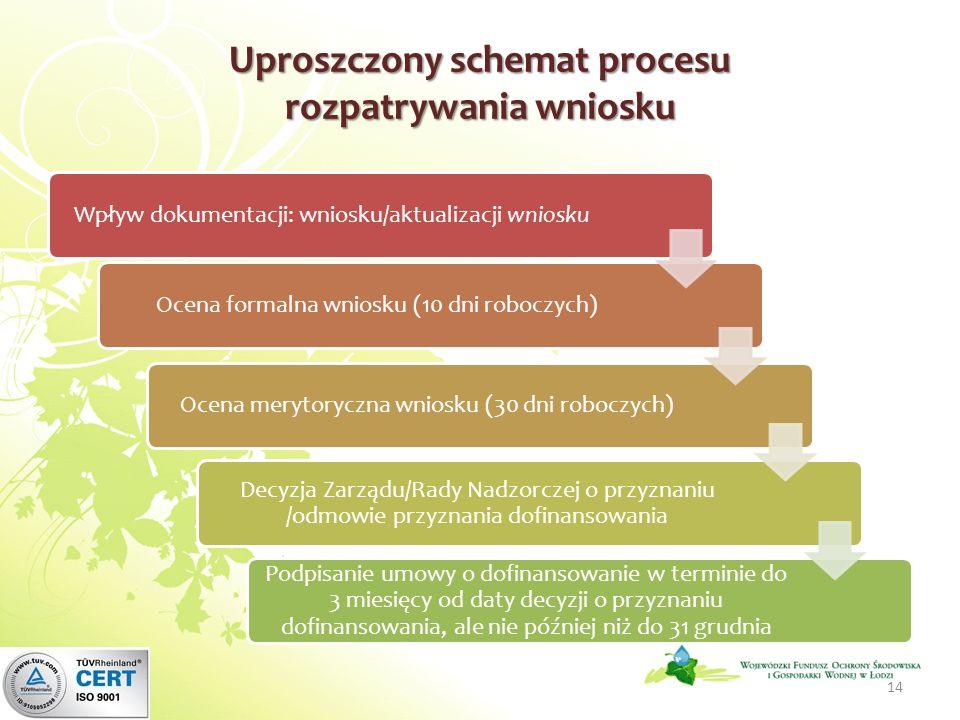 Uproszczony schemat procesu rozpatrywania wniosku Wpływ dokumentacji: wniosku/aktualizacji wnioskuOcena formalna wniosku (10 dni roboczych)Ocena meryt