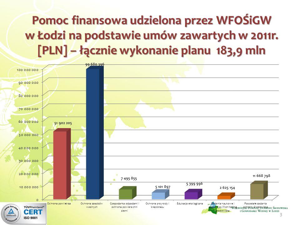 Pomoc finansowa udzielona przez WFOŚiGW w Łodzi na podstawie umów zawartych w 2011r. [PLN] – łącznie wykonanie planu 183,9 mln 3