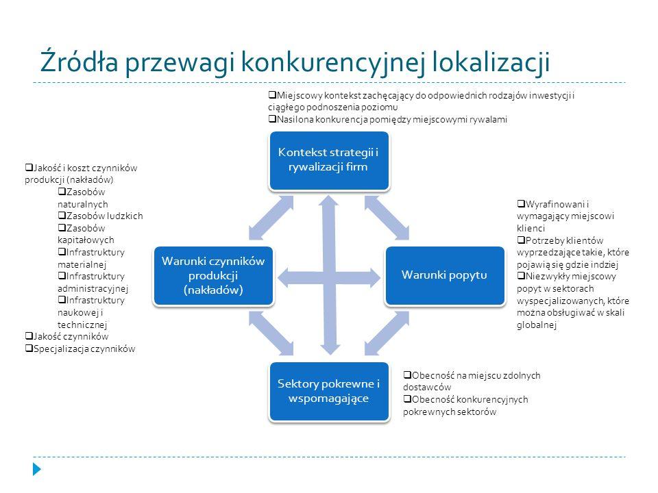 Źródła przewagi konkurencyjnej lokalizacji Kontekst strategii i rywalizacji firm Warunki popytu Sektory pokrewne i wspomagające Warunki czynników prod
