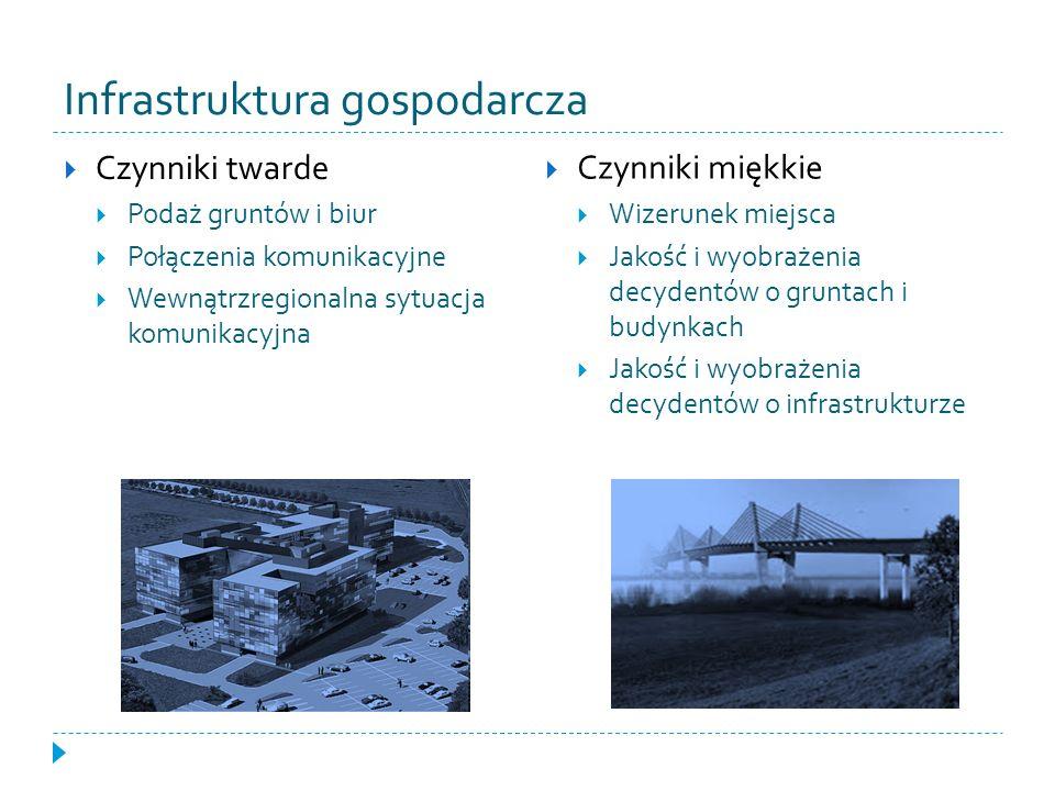 Infrastruktura gospodarcza Czynniki twarde Podaż gruntów i biur Połączenia komunikacyjne Wewnątrzregionalna sytuacja komunikacyjna Czynniki miękkie Wi