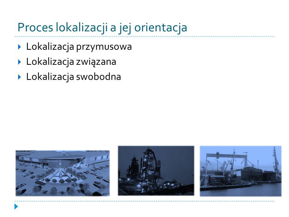 Proces lokalizacji a jej orientacja Lokalizacja przymusowa Lokalizacja związana Lokalizacja swobodna
