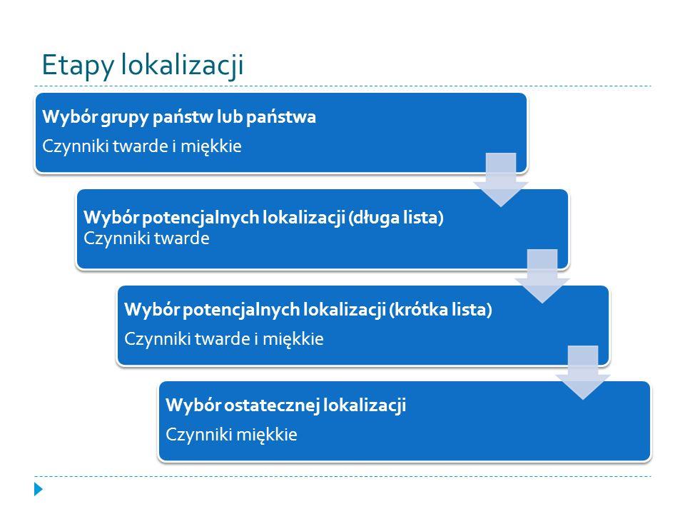 Etapy lokalizacji Wybór grupy państw lub państwa Czynniki twarde i miękkie Wybór potencjalnych lokalizacji (długa lista) Czynniki twarde Wybór potencj