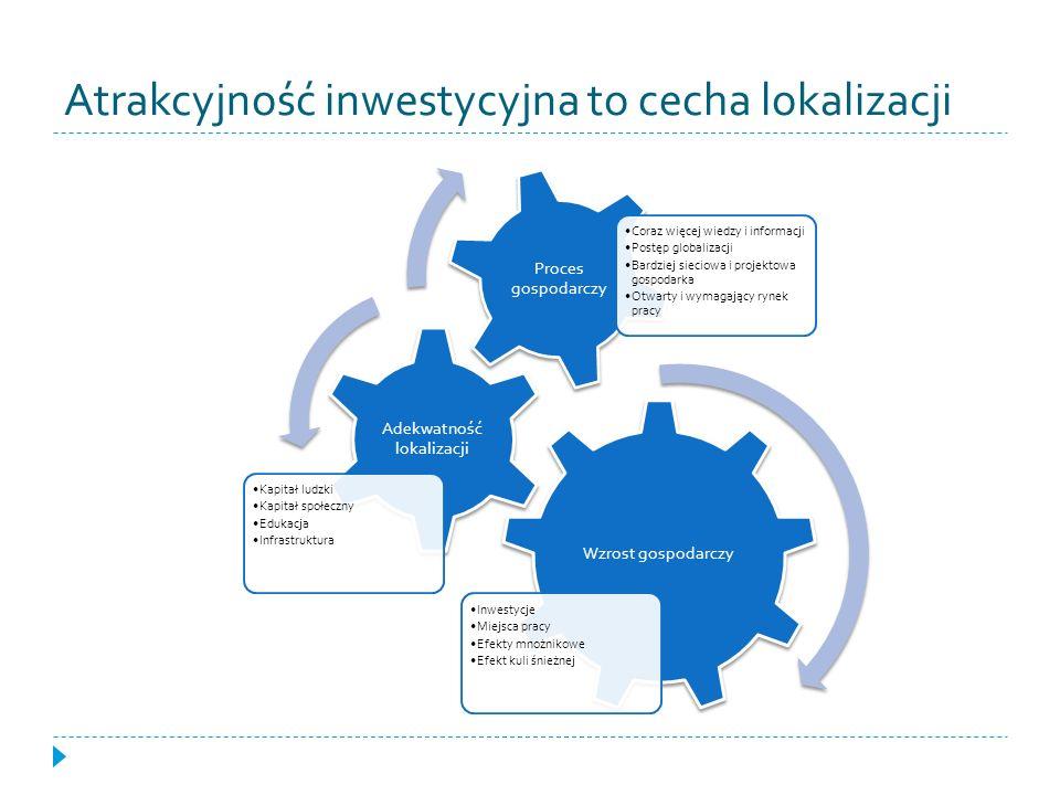 Atrakcyjność inwestycyjna to cecha lokalizacji Wzrost gospodarczy Inwestycje Miejsca pracy Efekty mnożnikowe Efekt kuli śnieżnej Adekwatność lokalizac