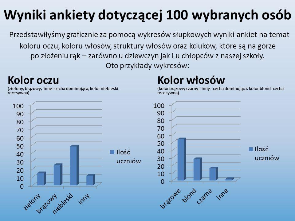 Wyniki ankiety dotyczącej 100 wybranych osób Przedstawiłyśmy graficznie za pomocą wykresów słupkowych wyniki ankiet na temat koloru oczu, koloru włosó