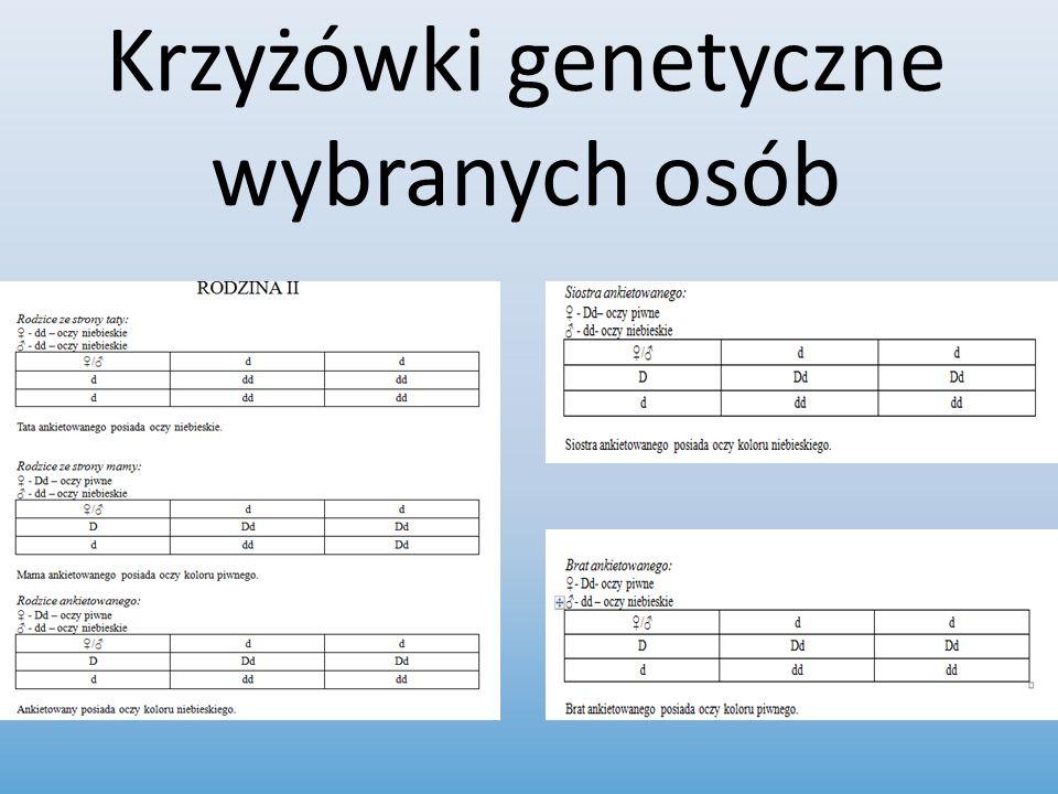 Krzyżówki genetyczne wybranych osób