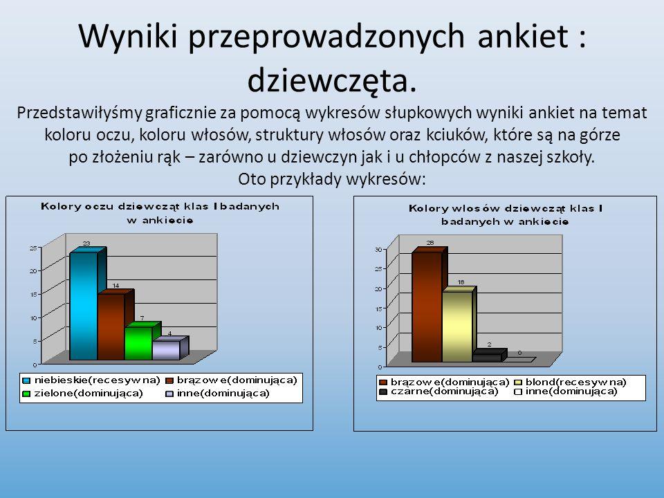 Wyniki przeprowadzonych ankiet : dziewczęta. Przedstawiłyśmy graficznie za pomocą wykresów słupkowych wyniki ankiet na temat koloru oczu, koloru włosó