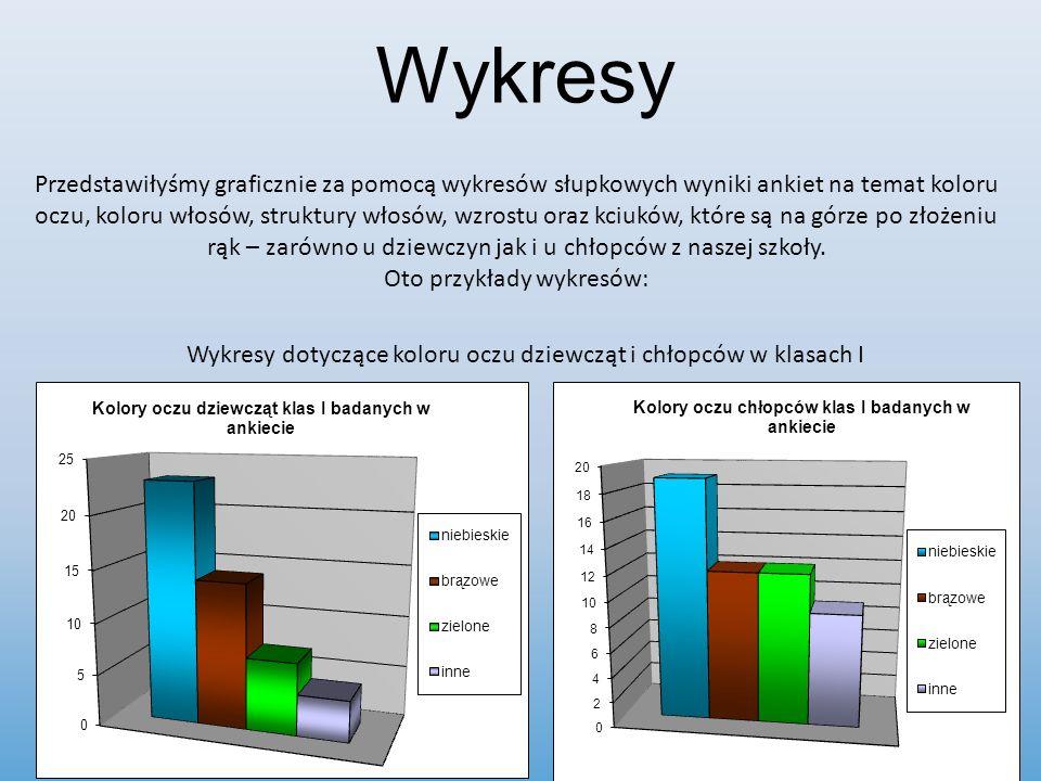 Wykresy Wykresy dotyczące koloru oczu dziewcząt i chłopców w klasach I Przedstawiłyśmy graficznie za pomocą wykresów słupkowych wyniki ankiet na temat
