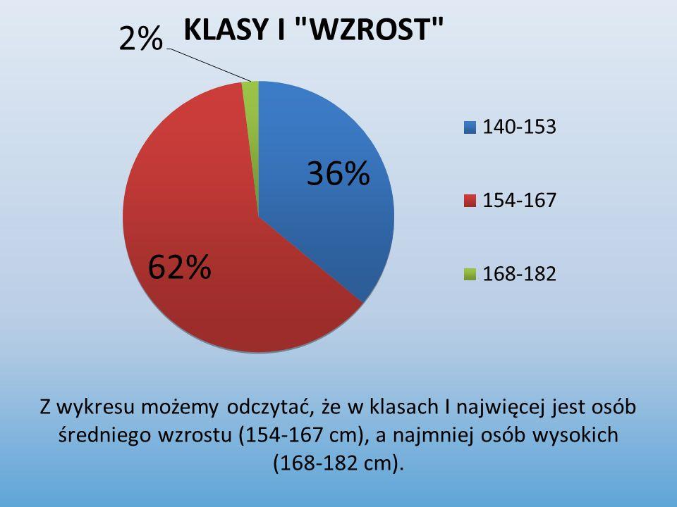 Z wykresu możemy odczytać, że w klasach I najwięcej jest osób średniego wzrostu (154-167 cm), a najmniej osób wysokich (168-182 cm).