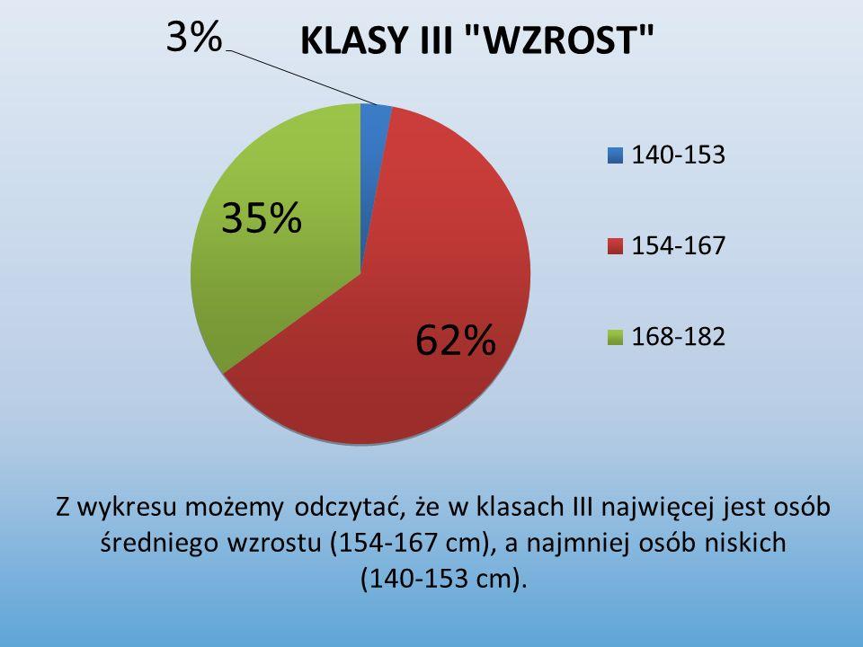 Z wykresu możemy odczytać, że w klasach III najwięcej jest osób średniego wzrostu (154-167 cm), a najmniej osób niskich (140-153 cm).