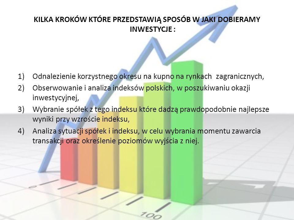 KILKA KROKÓW KTÓRE PRZEDSTAWIĄ SPOSÓB W JAKI DOBIERAMY INWESTYCJE : 1)Odnalezienie korzystnego okresu na kupno na rynkach zagranicznych, 2)Obserwowani