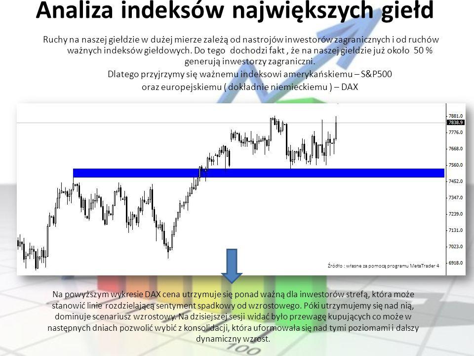 Analiza indeksów największych giełd Ruchy na naszej giełdzie w dużej mierze zależą od nastrojów inwestorów zagranicznych i od ruchów ważnych indeksów