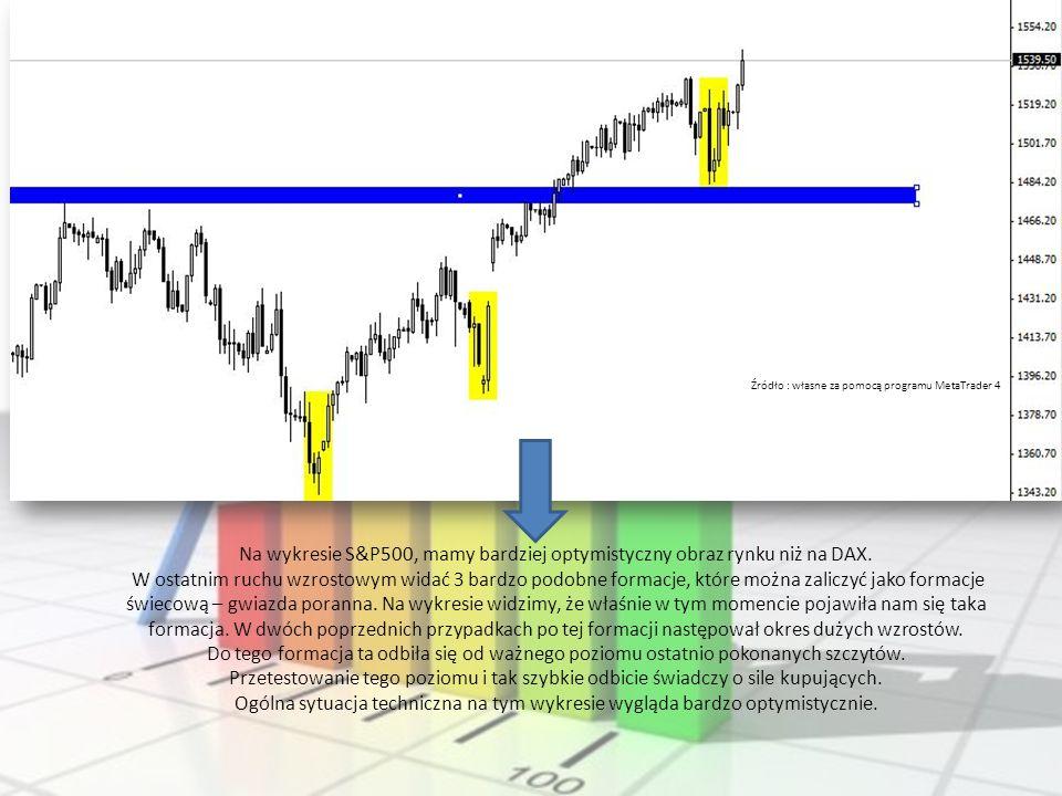 Na wykresie S&P500, mamy bardziej optymistyczny obraz rynku niż na DAX. W ostatnim ruchu wzrostowym widać 3 bardzo podobne formacje, które można zalic