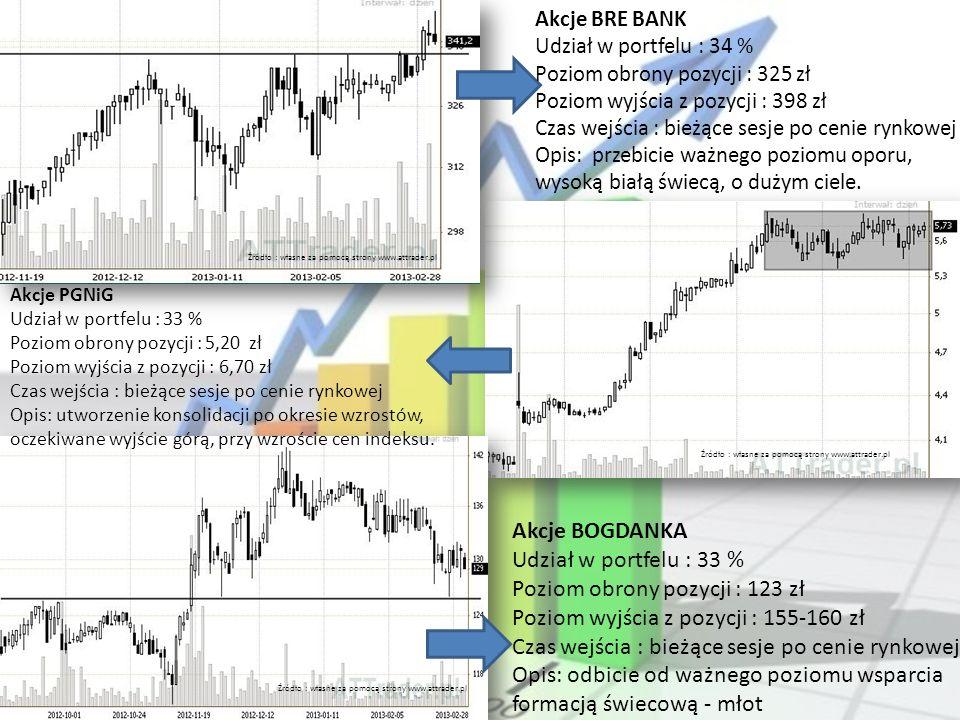 Źródło : własne za pomocą strony www.attrader.pl Akcje BRE BANK Udział w portfelu : 34 % Poziom obrony pozycji : 325 zł Poziom wyjścia z pozycji : 398