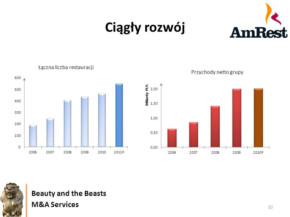 Ciągły rozwój 10 Beauty and the Beasts M&A Services Łączna liczba restauracji Przychody netto grupy