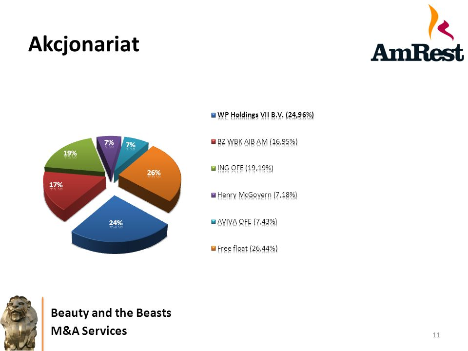 Akcjonariat 11 Beauty and the Beasts M&A Services