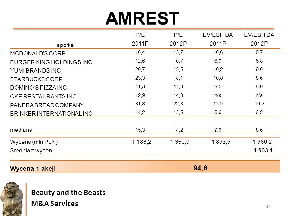 14 Beauty and the Beasts M&A Services AMREST spółka P/E EV/EBITDA 2011P2012P2011P2012P MCDONALD'S CORP 16,413,710,68,7 BURGER KING HOLDINGS INC 12,610