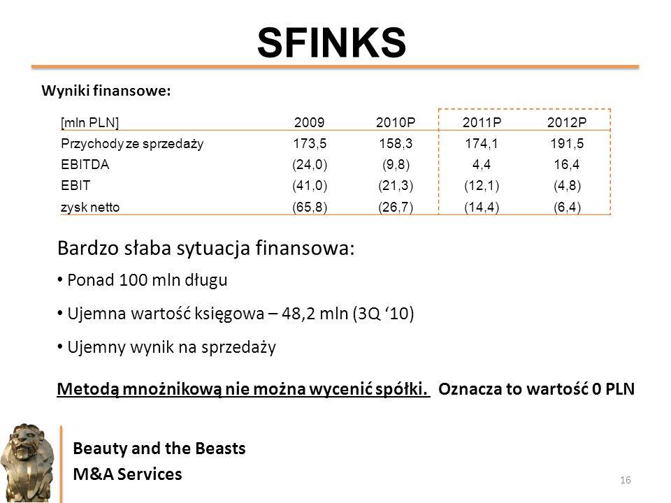 16 Beauty and the Beasts M&A Services SFINKS Wyniki finansowe: Bardzo słaba sytuacja finansowa: Ponad 100 mln długu Ujemna wartość księgowa – 48,2 mln