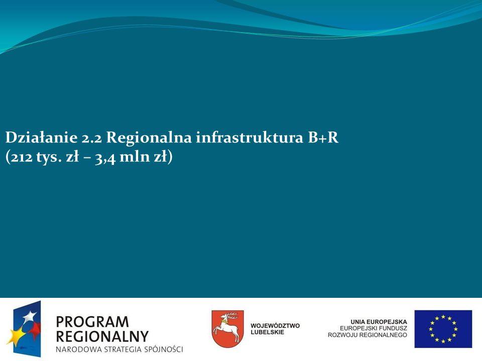 Działanie 2.2 Regionalna infrastruktura B+R (212 tys. zł – 3,4 mln zł)