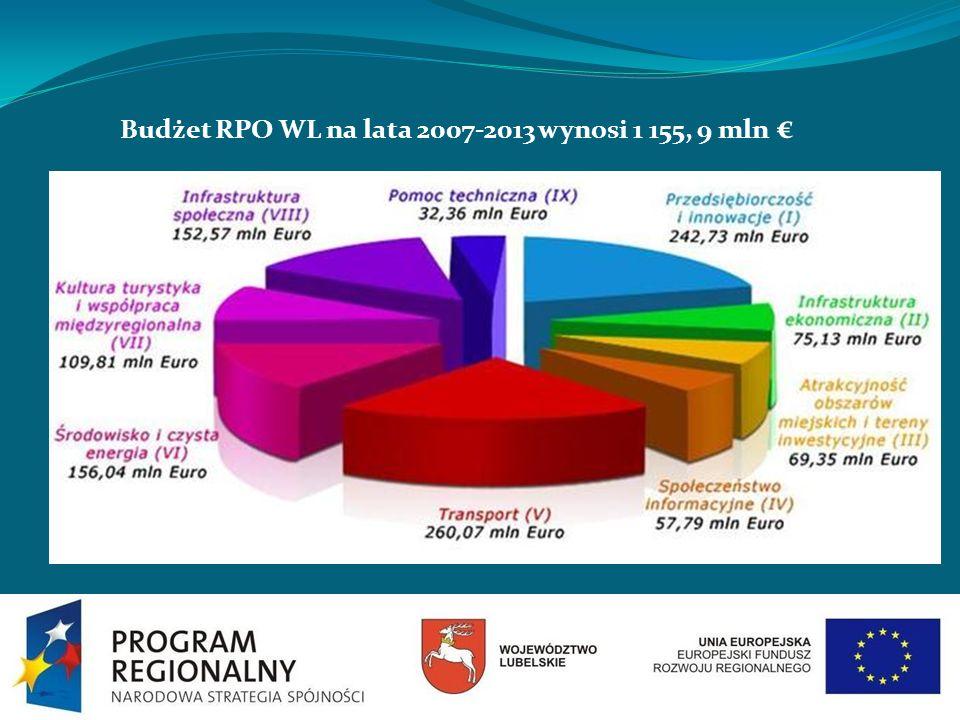 Budżet RPO WL na lata 2007-2013 wynosi 1 155, 9 mln
