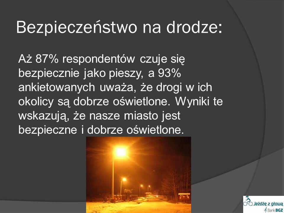 Bezpieczeństwo na drodze: Aż 87% respondentów czuje się bezpiecznie jako pieszy, a 93% ankietowanych uważa, że drogi w ich okolicy są dobrze oświetlone.