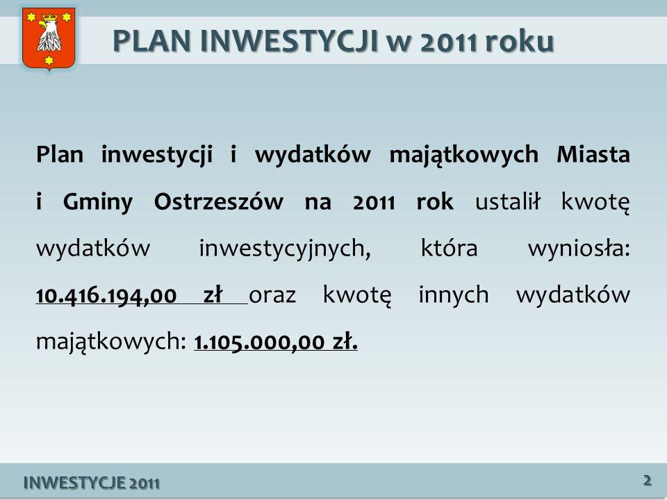 PLAN INWESTYCJI w 2011 roku INWESTYCJE 2011 2 Plan inwestycji i wydatków majątkowych Miasta i Gminy Ostrzeszów na 2011 rok ustalił kwotę wydatków inwestycyjnych, która wyniosła: 10.416.194,00 zł oraz kwotę innych wydatków majątkowych: 1.105.000,00 zł.