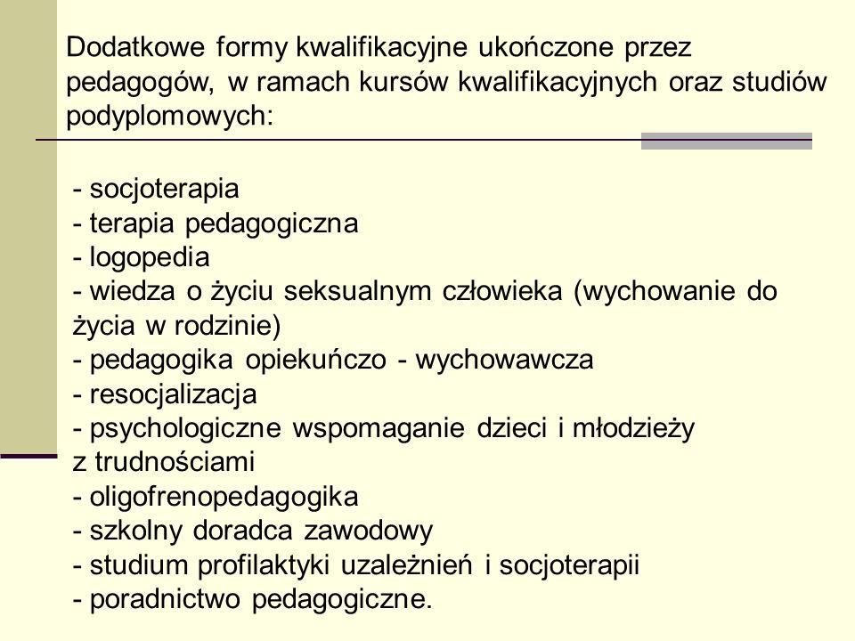 Dodatkowe formy kwalifikacyjne ukończone przez pedagogów, w ramach kursów kwalifikacyjnych oraz studiów podyplomowych: - socjoterapia - terapia pedago