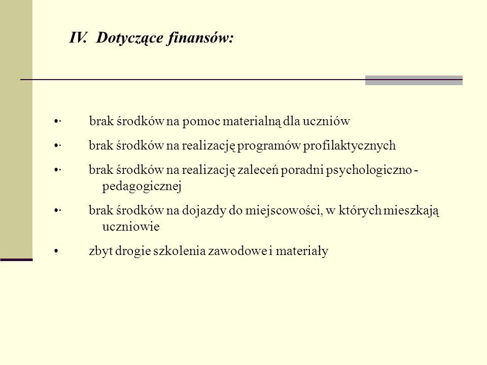 IV. Dotyczące finansów: · brak środków na pomoc materialną dla uczniów · brak środków na realizację programów profilaktycznych · brak środków na reali