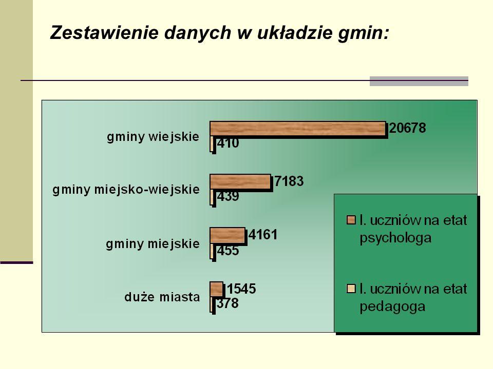 Zestawienie danych w układzie gmin:
