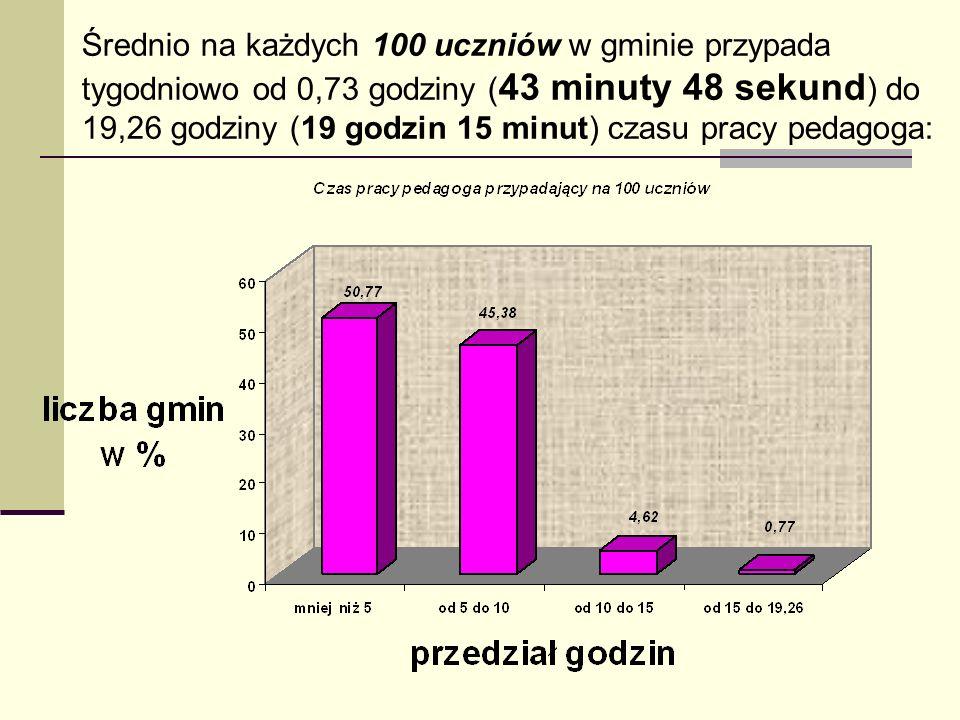 Średnio na każdych 100 uczniów w gminie przypada tygodniowo od 0,73 godziny ( 43 minuty 48 sekund ) do 19,26 godziny (19 godzin 15 minut) czasu pracy