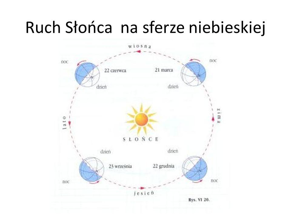 Ruch Słońca na sferze niebieskiej