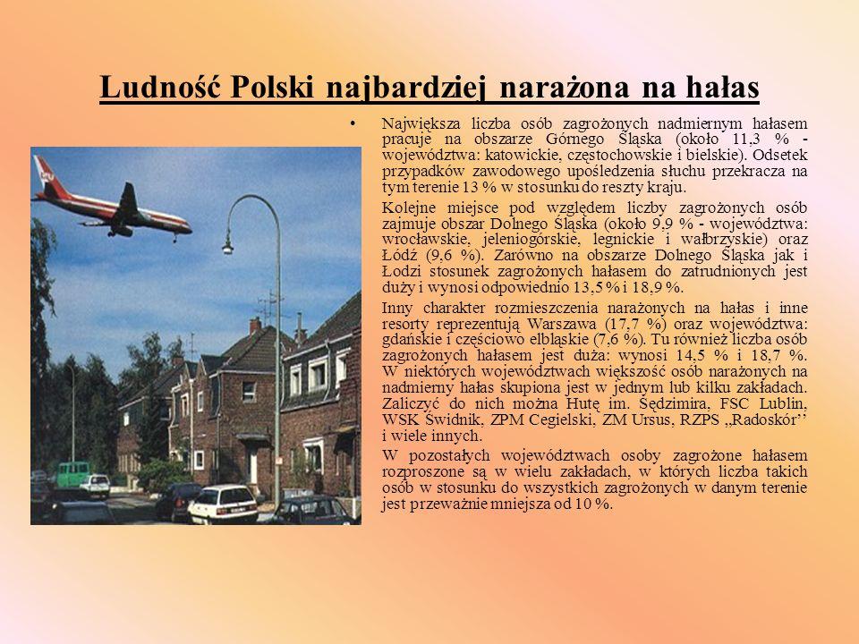 Ludność Polski najbardziej narażona na hałas Największa liczba osób zagrożonych nadmiernym hałasem pracuje na obszarze Górnego Śląska (około 11,3 % -
