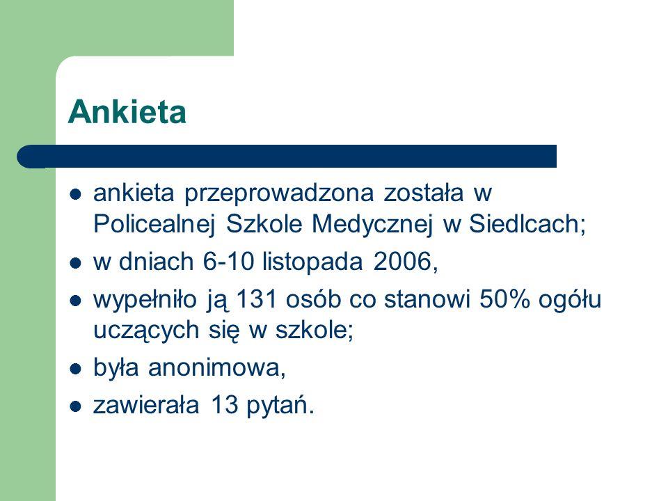 Ankieta ankieta przeprowadzona została w Policealnej Szkole Medycznej w Siedlcach; w dniach 6-10 listopada 2006, wypełniło ją 131 osób co stanowi 50%