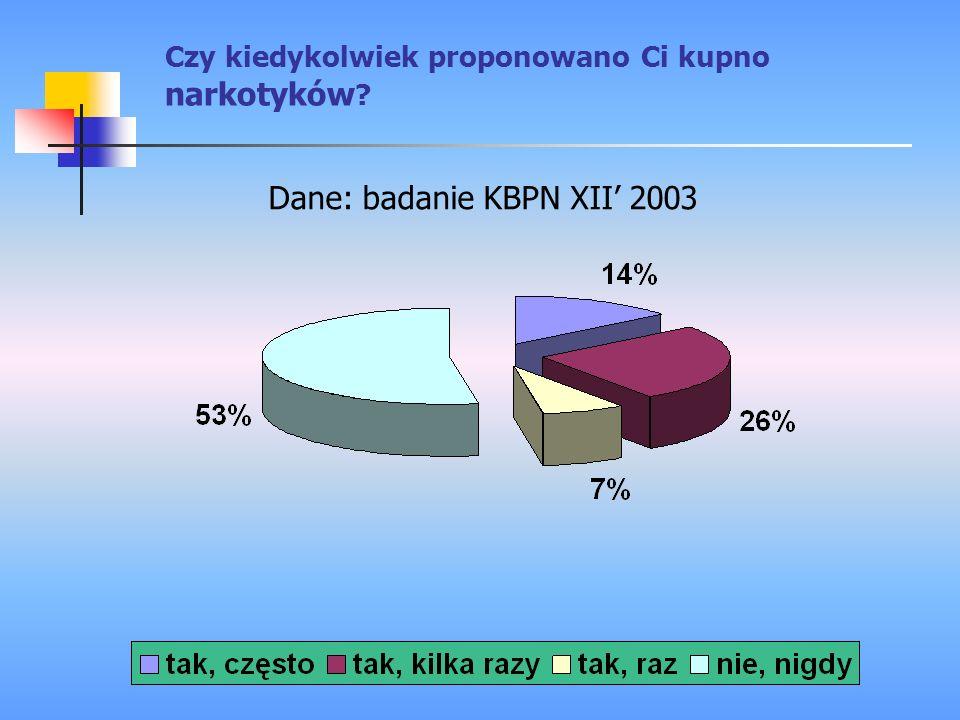 Dane: badanie KBPN XII 2003