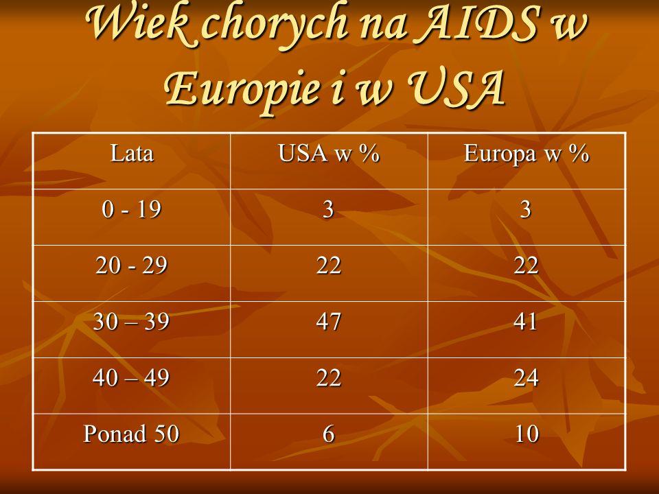 Wiek chorych na AIDS w Europie i w USA Lata USA w % Europa w % 0 - 19 33 20 - 29 2222 30 – 39 4741 40 – 49 2224 Ponad 50 610