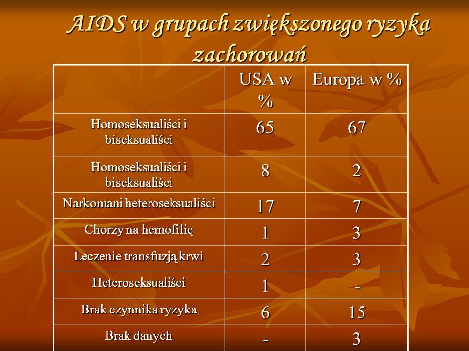 Wykrywanie zakażeń Objawy AIDS występują dopiero po upływie wielu lat od chwili zakażenia HIV.