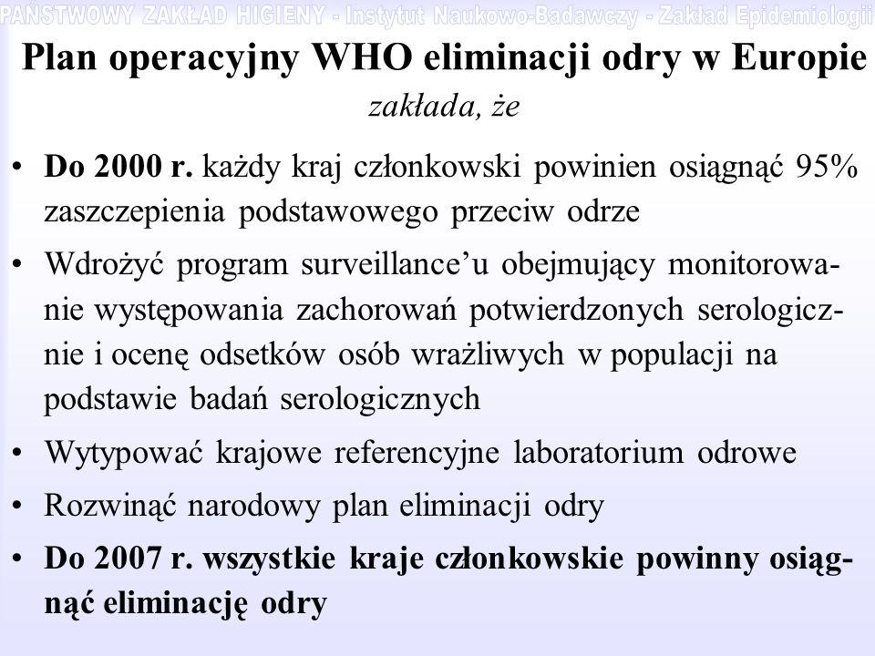 Plan operacyjny WHO eliminacji odry w Europie zakłada, że Do 2000 r. każdy kraj członkowski powinien osiągnąć 95% zaszczepienia podstawowego przeciw o