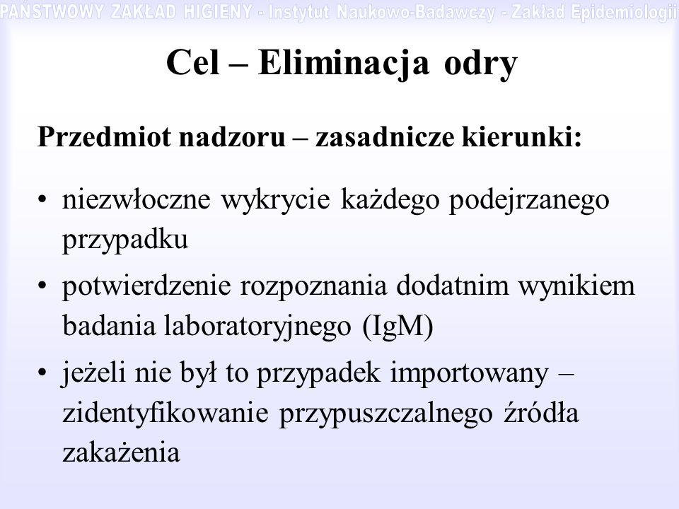 Cel – Eliminacja odry Przedmiot nadzoru – zasadnicze kierunki: niezwłoczne wykrycie każdego podejrzanego przypadku potwierdzenie rozpoznania dodatnim