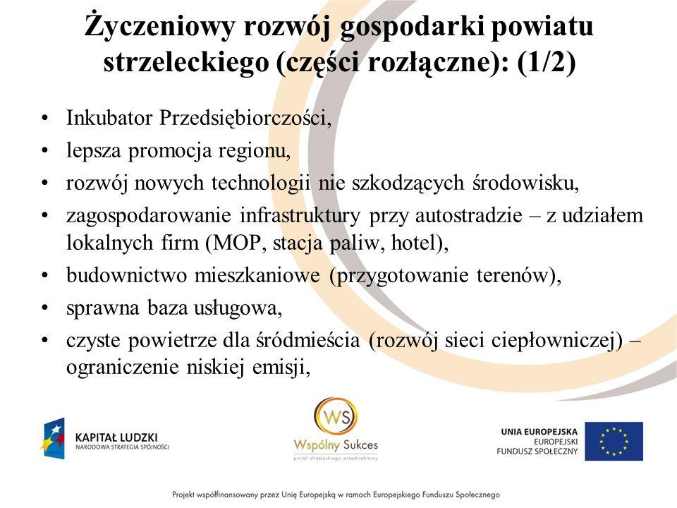 Życzeniowy rozwój gospodarki powiatu strzeleckiego (części rozłączne): (1/2) Inkubator Przedsiębiorczości, lepsza promocja regionu, rozwój nowych technologii nie szkodzących środowisku, zagospodarowanie infrastruktury przy autostradzie – z udziałem lokalnych firm (MOP, stacja paliw, hotel), budownictwo mieszkaniowe (przygotowanie terenów), sprawna baza usługowa, czyste powietrze dla śródmieścia (rozwój sieci ciepłowniczej) – ograniczenie niskiej emisji,